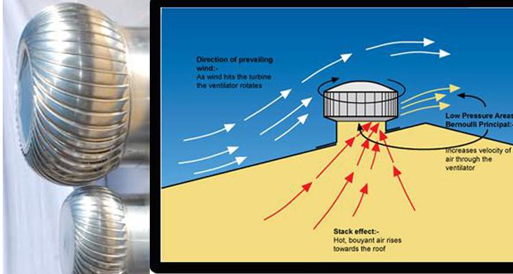 Turbo Ventilator Geit Metal Roof Accessories Factory
